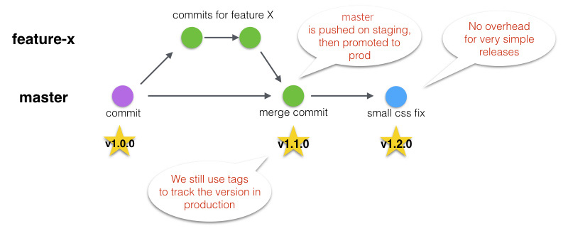 Proposed git flow example