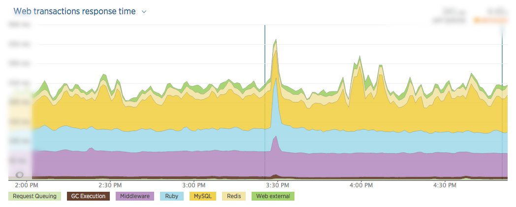 New Relic tracking